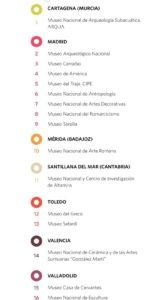 Dia Mundial Museos España