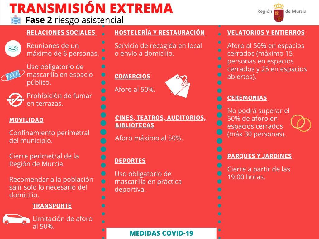 Nuevas restricciones Murcia